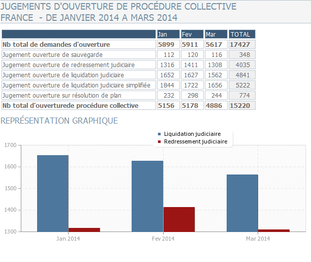 http://www.cngtc.fr/obs-stat-jugement-ouverture-procedure-collective.php
