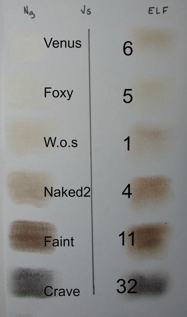 Dupe des &quot&#x3B;Naked&quot&#x3B;