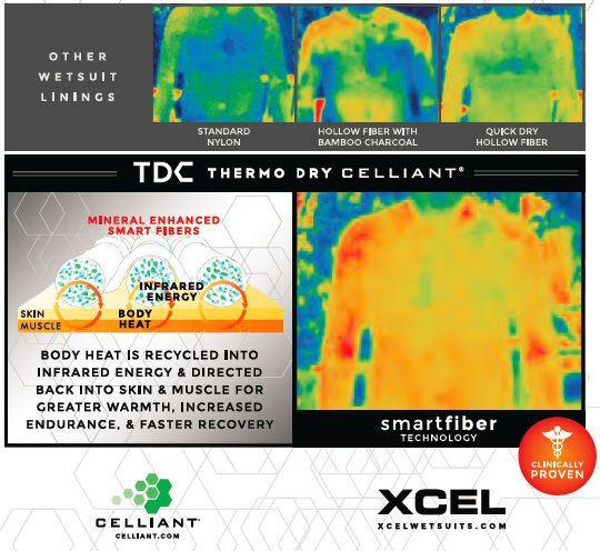 NOUVEAU XCEL TDC infrared Celliant Technology