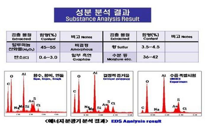 Le rapport américano-sud-coréen sur le naufrage du « Cheonan » à l'épreuve de la science
