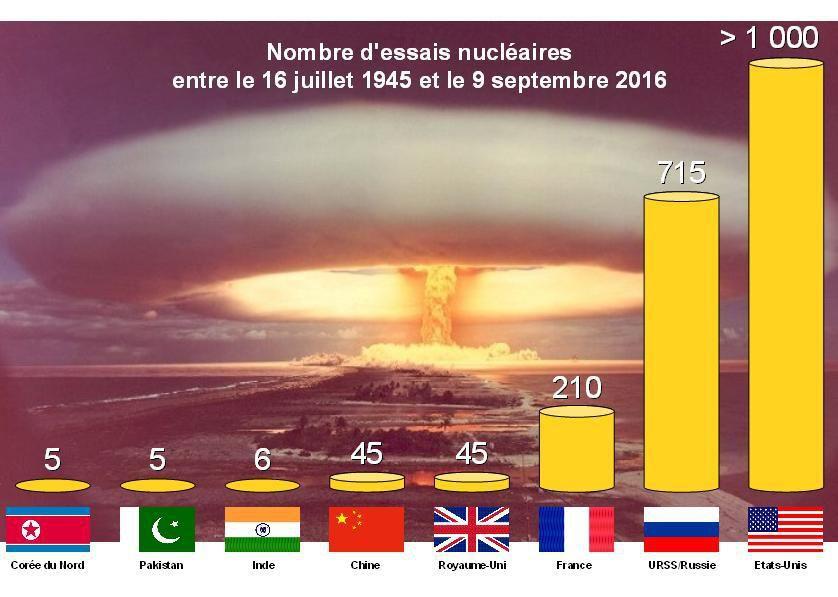En plus de ces essais, l'Afrique du Sud et Israël auraient conduit au moins un essai en commun en 1979.