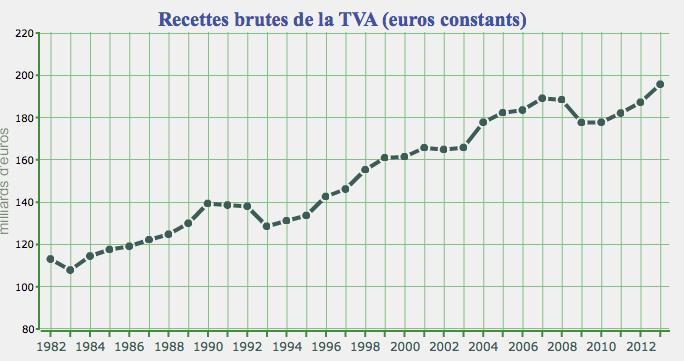 Impôt sur le revenu : un centenaire bancal