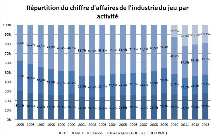 L'industrie du jeu, un business en or