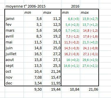 Analyse températures (2) - Statistiques 2006-2015 vs 2016 - Pluviométrie et températures