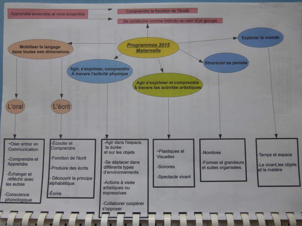 Nouveaux programmes 2015 carte mentale