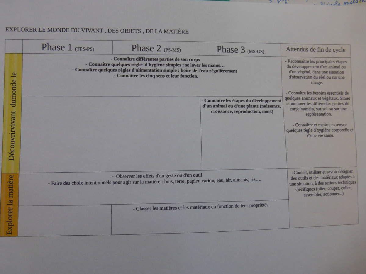 Progressions de cycle pour la maternelle LA CLASSE DE PEPE