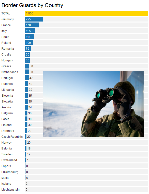 Border Guards by Country (MSs contribution.) Source: EU. Credits: Miguel Atanet
