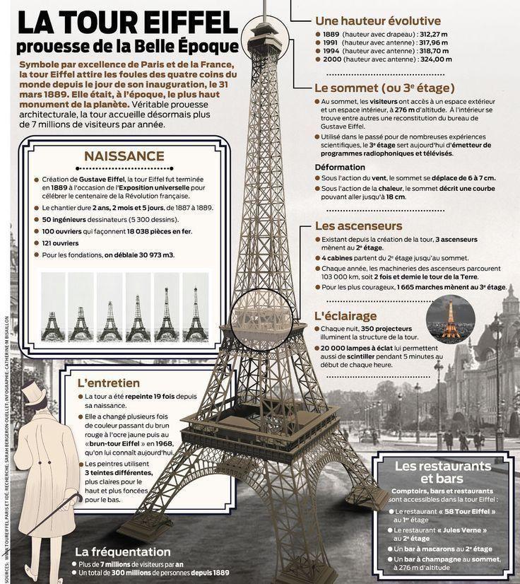 Paryż w pigułce #2 - La Tour Eiffel - informacje o Wieży Eiffla 2 - Francuski przy kawie