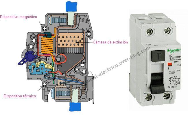 Automático magnetotérmico