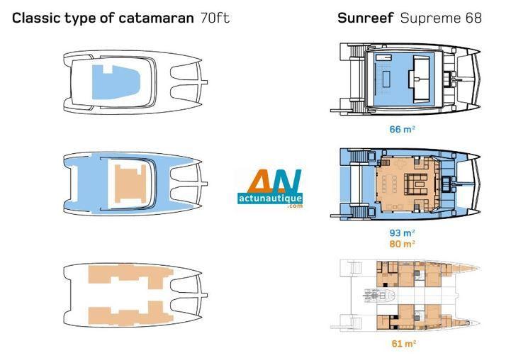 Comparaison entre un catamaran classique de 70 pieds et le nouveau Sunreef Supreme 68