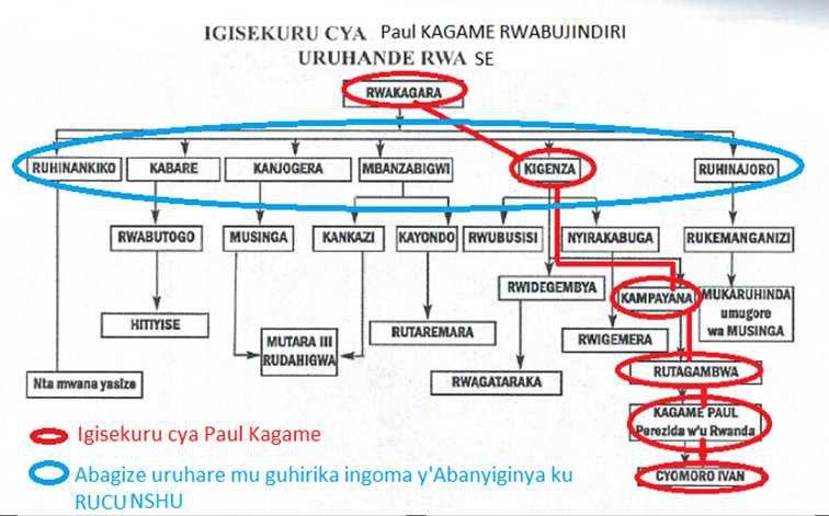 INKOMOKO Y'IGIHUGU CY'U RWANDA N'ABANYARWANDA  (igice cya gatatu)