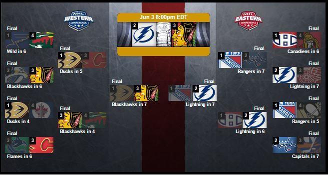 [Jeu 04 Juin] NHL (Finale Stanley Cup Game 1) Chicago Blackhawks @ Tampa Bay Lightnings, à suivre en direct à 02h05 sur Canal Plus !