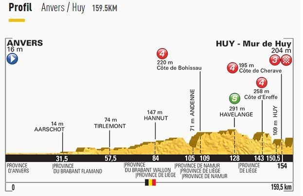 [Lun 06 Juil] Tour de France 2015 (Etp 3) : Anvers - Huy : Programme TV
