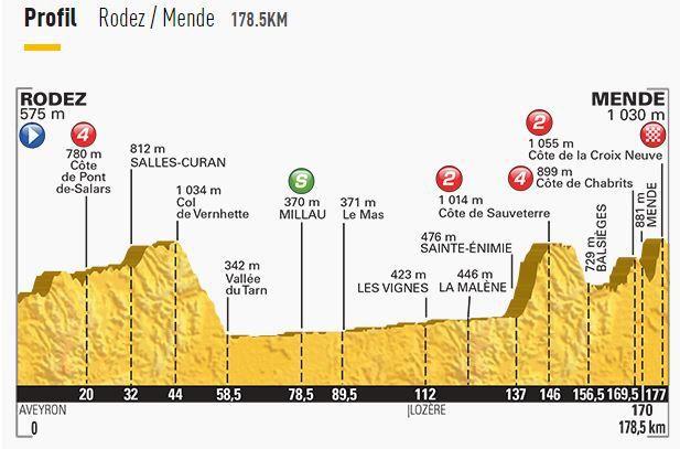 [Sam 18 Juil] Tour de France 2015 (Etp 14) : Rodez / Mende : Programme TV