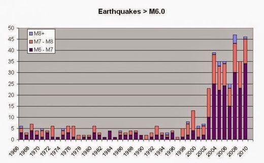 Les forts séismes ont doublé en 2014 mais ils n'ont aucun lien entre eux s'inquiètent les scientifiques