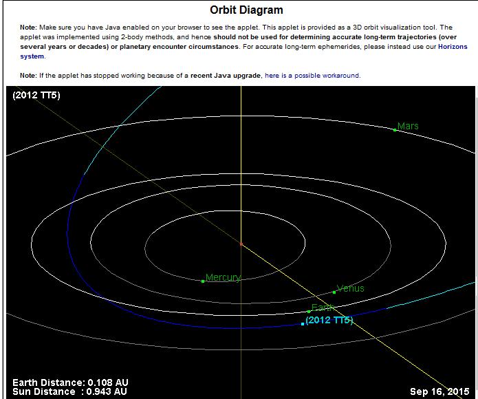Un astéroïde doit tomber près de Houston au Texas, le 28 septembre 2015 VRAI ou FAUX ?