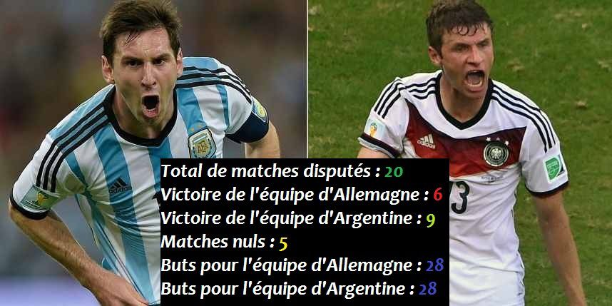 Les confrontations Allemagne-Argentine en football