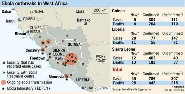 La plus grande épidémie d'Ebola de l'histoire devenue incontrôlable tue les experts du virus