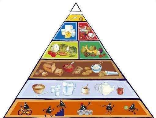 La pyramide alimentaire actuelle revue et corrigée