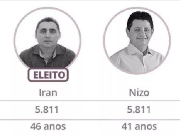 Brésil : il est élu maire parce qu'il est plus âgé que son adversaire