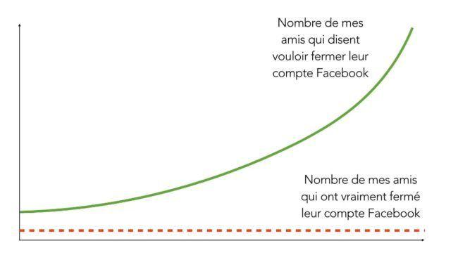 12 statistiques sur Facebook qui vont vous étonner