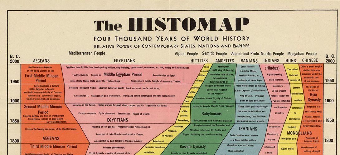 L'histoire de l'humanité résumée en une superbe infographie de 1931