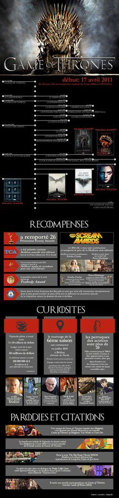 Les cinq ans de Game Of Thrones en Image