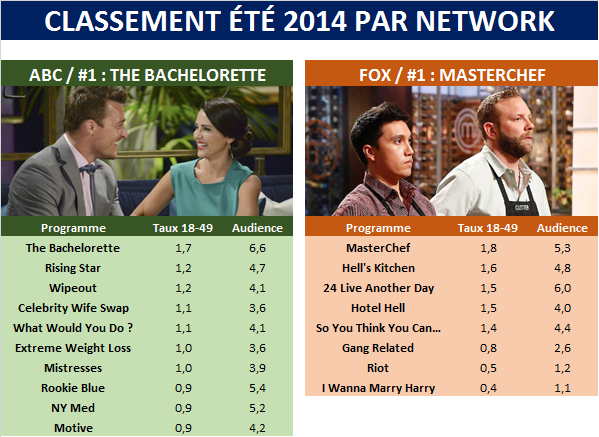 Classement Eté 2014 par network : &quot&#x3B;America's Got Talent&quot&#x3B;, &quot&#x3B;Big Brother&quot&#x3B;, &quot&#x3B;MasterChef&quot&#x3B; et &quot&#x3B;The Bachelorette&quot&#x3B; s'imposent &#x3B; le pari encore difficile d'installer des dramas inédits