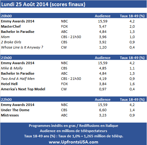Audiences Lundi 25/08 : très bon score pour les &quot&#x3B;Emmy Awards&quot&#x3B; &#x3B; &quot&#x3B;Under The Dome&quot&#x3B; au plus bas sur CBS