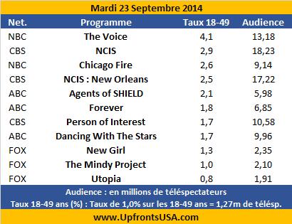 Audiences Mardi 23/09 : &quot&#x3B;NCIS : New Orleans&quot&#x3B; signe le meilleur démarrage d'un drama depuis cinq ans &#x3B; deuxième meilleure audience pour &quot&#x3B;Chicago Fire&quot&#x3B;