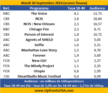 Audiences Mardi 30/09 : flop de &quot&#x3B;Selfie&quot&#x3B; et &quot&#x3B;Manhattan Love Story&quot&#x3B; &#x3B; &quot&#x3B;Agents of SHIELD&quot&#x3B; au plus bas &#x3B; &quot&#x3B;NCIS : New Orleans&quot&#x3B; confirme son succès