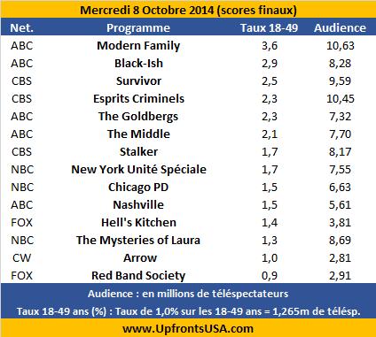 Audiences Mercredi 8/10 : la saison 3 de &quot&#x3B;Arrow&quot&#x3B; débute de manière stable &#x3B; ABC commande une saison complète de 22 épisodes pour &quot&#x3B;Black-Ish&quot&#x3B;, en hausse
