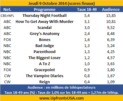 Audiences Jeudi 9/10 : &quot&#x3B;Grey's Anatomy&quot&#x3B;, &quot&#x3B;Scandal&quot&#x3B; et &quot&#x3B;How To Get Away With Murder&quot&#x3B; portent ABC &#x3B; &quot&#x3B;Bad Judge&quot&#x3B; se maintient &#x3B; flop de &quot&#x3B;Gracepoint&quot&#x3B;