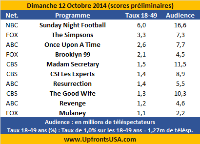 Audiences Dimanche 12/10 : &quot&#x3B;Madam Secretary&quot&#x3B; et &quot&#x3B;The Good Wife&quot&#x3B; en forme &#x3B; &quot&#x3B;Resurrection&quot&#x3B; et &quot&#x3B;Revenge&quot&#x3B; au plus bas