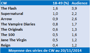CW proposera un cross-over entre &quot&#x3B;The Flash&quot&#x3B; et &quot&#x3B;Arrow&quot&#x3B; les 2 et 3 décembre