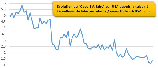 &quot&#x3B;Covert Affairs&quot&#x3B; frôle la barre du million de téléspectateurs : une annulation possible à l'issue de la saison 5 ?