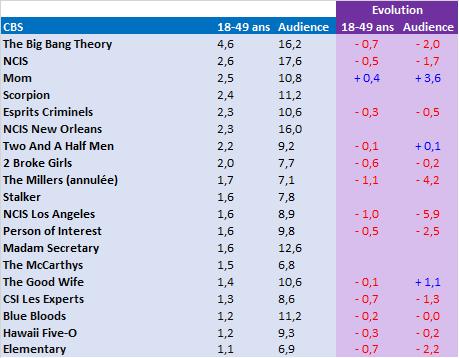 Classement Série Automne 2014 et évolutions par rapport à l'automne 2013 : une rentrée positive pour ABC, des chutes massives pour CBS, une période de transition pour NBC, un carnage pour FOX
