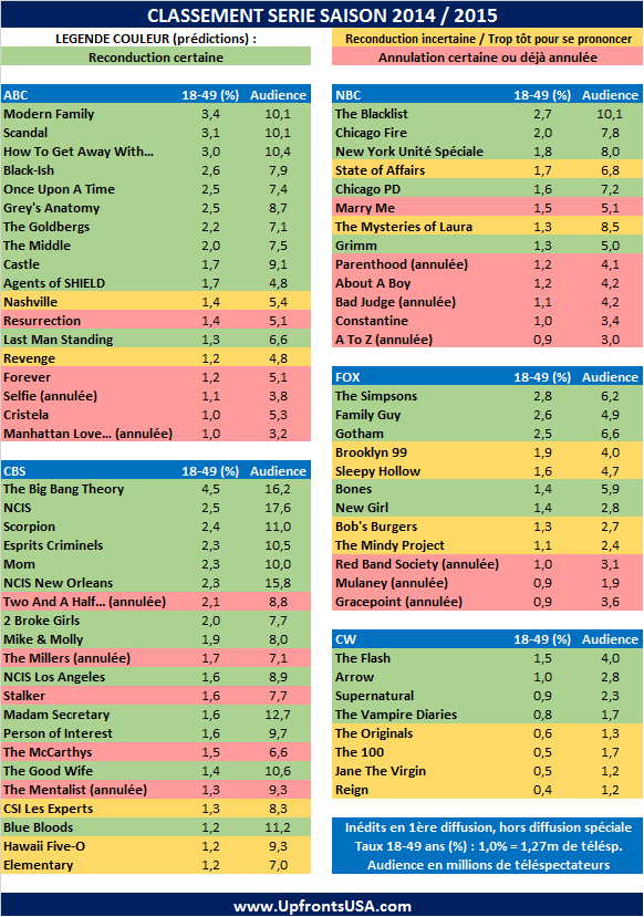 Classement Série Par Network Saison 2014 / 2015 : les prédictions de renouvellement ou d'annulation - quelles sont les séries en danger ?