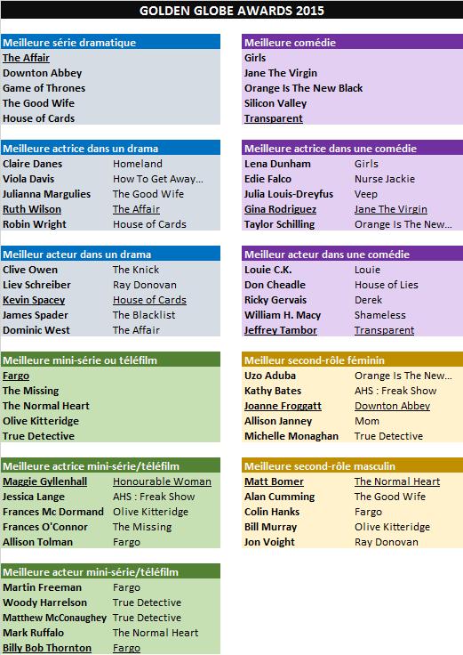 &quot&#x3B;Golden Globe 2015&quot&#x3B; : &quot&#x3B;The Affair&quot&#x3B;, &quot&#x3B;Transparent&quot&#x3B; et &quot&#x3B;Fargo&quot&#x3B; sont les meilleures séries &#x3B; &quot&#x3B;Jane The Virgin&quot&#x3B; remporte le seul prix de la soirée pour un network