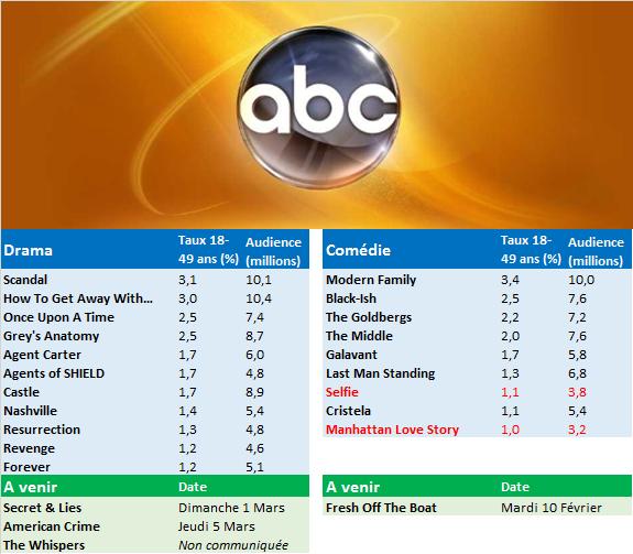 Classement Série Saison 2014 / 2015 par network : quelles sont les séries en danger d'annulation ?