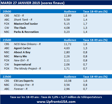 Audiences Mardi 27/01 : &quot&#x3B;CSI Les Experts&quot&#x3B; aussi fort que &quot&#x3B;Person of Interest&quot&#x3B; &#x3B; &quot&#x3B;Agent Carter&quot&#x3B;, &quot&#x3B;Marry Me&quot&#x3B;, &quot&#x3B;About A Boy&quot&#x3B; sur le départ