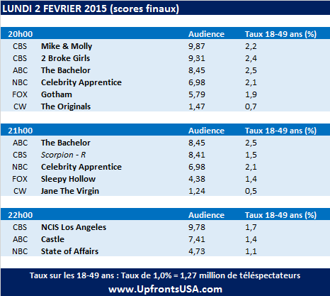 Audiences Lundi 2/02 : record pour &quot&#x3B;2 Broke Girls&quot&#x3B;, &quot&#x3B;Mike And Molly&quot&#x3B;, &quot&#x3B;The Bachelor&quot&#x3B; et &quot&#x3B;Celebrity Apprentice&quot&#x3B; &#x3B; &quot&#x3B;Gotham&quot&#x3B; au plus bas