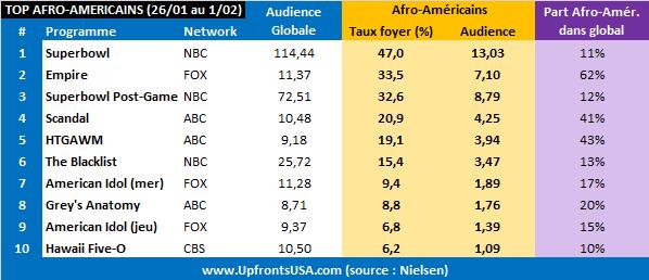 &quot&#x3B;Empire&quot&#x3B; est le premier programme de network depuis plus de 23 ans à progresser au cours des 5 premiers épisodes &#x3B; le TOP 10 sur les afro-américains de la semaine du 26/01 au 01/02 (&quot&#x3B;Empire&quot&#x3B;, &quot&#x3B;Scandal&quot&#x3B;, &quot&#x3B;HTGAWM&quot&#x3B;, etc.)