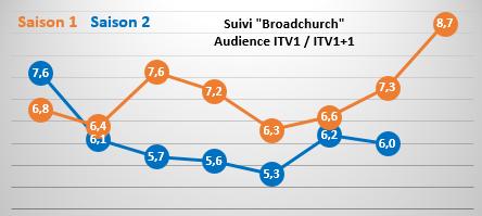 &quot&#x3B;Broadchurch&quot&#x3B; rassemble 6 millions d'anglais pour son avant-dernier épisode : une saison 2 en baisse de 12%