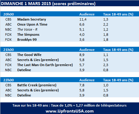 Audiences Dimanche 1/03 : &quot&#x3B;Battle Creek&quot&#x3B; est un désastre &#x3B; &quot&#x3B;Secrets &amp&#x3B; Lies&quot&#x3B; est modeste &#x3B; &quot&#x3B;The Last Man On Earth&quot&#x3B; est un succès