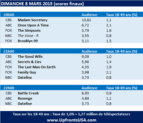 Audiences Dimanche 8/03 : &quot&#x3B;Battle Creek&quot&#x3B; proche de la déprogrammation &#x3B; &quot&#x3B;Madam Secretary&quot&#x3B; et &quot&#x3B;The Good Wife&quot&#x3B; au plus bas &#x3B; &quot&#x3B;Secrets And Lies&quot&#x3B; surprend