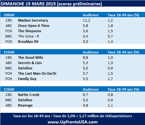 Audiences Dimanche 15/03 : petite soirée pour &quot&#x3B;The Good Wife&quot&#x3B; et &quot&#x3B;Once Upon A Time&quot&#x3B; &#x3B; &quot&#x3B;The Last Man On Earth&quot&#x3B; et &quot&#x3B;Revenge&quot&#x3B; sur la sellette