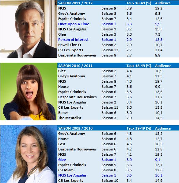 TOP 10 DRAMA depuis la saison 2006 / 2007 : &quot&#x3B;Empire&quot&#x3B; aussi puissant que &quot&#x3B;Grey's Anatomy&quot&#x3B;, &quot&#x3B;Desperate Housewives&quot&#x3B; et &quot&#x3B;House&quot&#x3B; en 2008