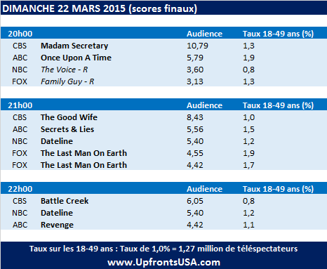 Audiences Dimanche 22/03 : &quot&#x3B;The Last Man On Earth&quot&#x3B; et &quot&#x3B;Secrets And Lies&quot&#x3B; en hausse, une saison 2 reste accessible