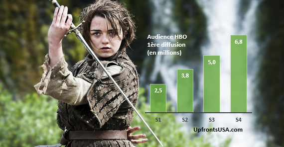 &quot&#x3B;Game of Thrones&quot&#x3B; Saison 5 : la série de HBO peut-elle continuer à battre des records d'audience ?